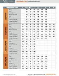 Sprinkler Pipe Schedule Chart Documentation Bull Moose Tube