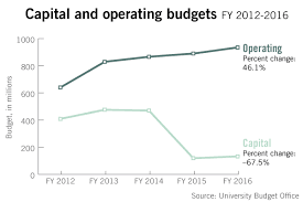 Renovation Budgets Construction And Renovation Budget Increases 12 Percent For Next