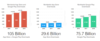 App Download And Usage Statistics 2019 Business Of Apps
