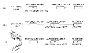 Dynamic Light Scattering Method 2 4 Dynamic Light Scattering Chemistry Libretexts