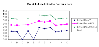 Broken Line Chart With Formulas For Linked Chart Data