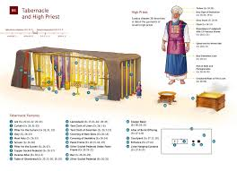 Diagram The Tabernacle And High Priest Moses Described Nwt