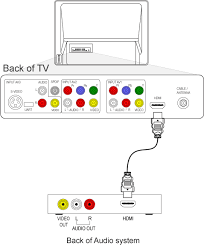 magnavox home theater system wiring diagram magnavox discover magnavox smart very smart 50ml6200d37 vcr wiring diagram