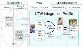 Clinical Workflow Diagram Catalogue Of Schemas
