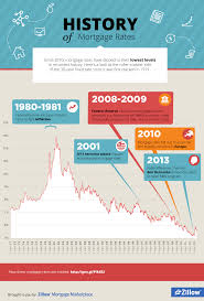 Va Mortgage Rate History Chart Infographic History Of Mortgage Rates Norada Real Estate