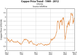 Copper Oracle Mining Corp