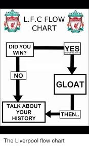 Lfc Flow Liverpool Chart Did You Yes Win Highly Unlikely No