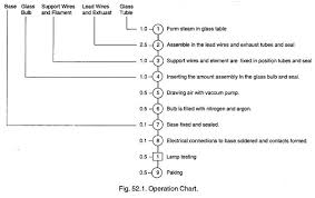 Operation Chart In Work Simplification Motion Study Meaning Objectives And Tools