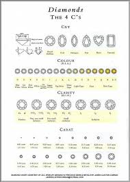 Color And Clarity Of Diamond Color Cut Clarity Google Search Ring Pinterest Diamond