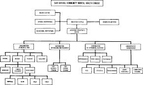 Figure 2 From Mexico S San Rafael Community Mental Health