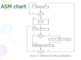 Design Example Binary Multiplier Ppt Video Online Download