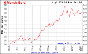 A Closer Look At The Gold Price Chart Spdr Gold Trust Etf
