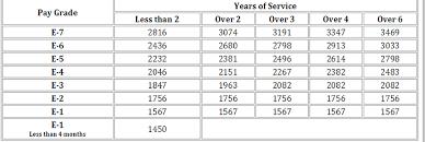 Abundant Military Pay Rates 2019