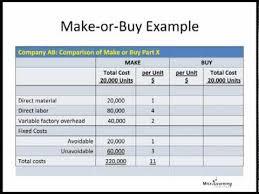 Make Vs Buy Template Make Or Buy Analysis Metroplan Holding Gmbh