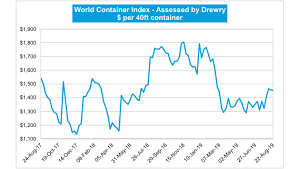 Drewry World Container Index Hellenic Shipping News Worldwide
