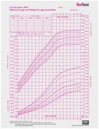 Girl Growth Chart Height 24 Judicious Girls Height And Weight Chart For Children