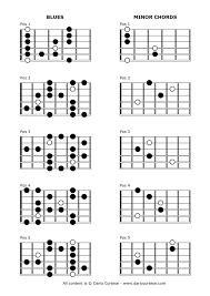 Country Guitar Scales Chart Scales Dario Cortese