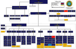 Us Navy Chain Of Command Chart Organization Commander U S Pacific Fleet