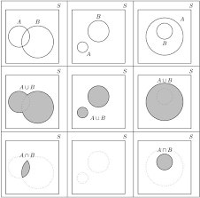 A Not B Venn Diagram Calculating Probabilities With A Two Circle Venn Diagram