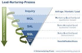 Lead Nurturing Lead Nurturing Definition Onlinemarketing Praxis