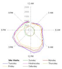 Radar Charts Are Ineffective Peltier Tech Blog