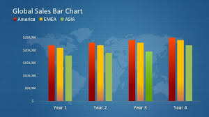 Global Sales Bar Chart Template For Powerpoint Powerpoint