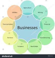 Business Types Diagram Management Strategy Concept Stock
