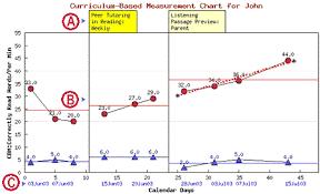 Chartdog Chart Generator On Line Manual