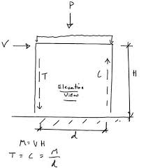 Small Picture Reinforced Masonry Shear Walls ASD Simplified Method