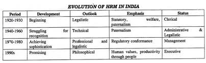 essay on personnel management hrm evolution of hrm in