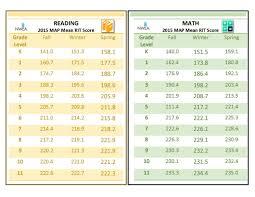43 Punctilious Nwea Grade Level Equivalent