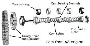 camshaft theory cam diagram