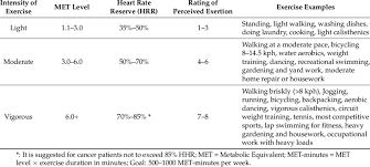 Perceived Exertion Heart Rate Chart Intensity The Aerobic Exercise Based On Met Level Heart