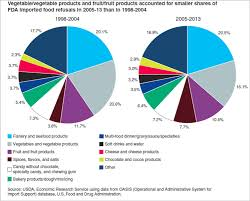 Fda Food Chart Us Fda Findings On Food Import Refusals Sgs