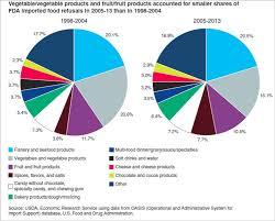 Us Fda Findings On Food Import Refusals Sgs