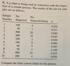 A P Chart Is Being Used In Connection With The Ins