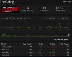 35 Unusual The Culling Day 1 Reference Steam Charts
