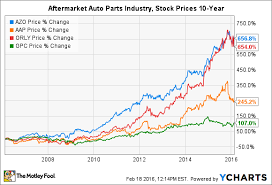 After Market Stock Charts Autozone Inc Stock In 4 Charts The Motley Fool