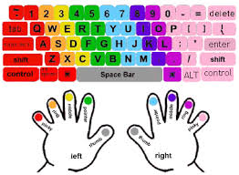 Keyboard Finger Position Chart How To Learn Touch Typing A Complete Guide For Beginners
