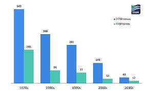 Statistics Itopf