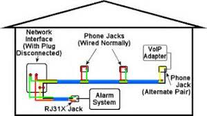 similiar telephone wiring basics keywords telephone phone jack wire diagram home telephone wiring diagram