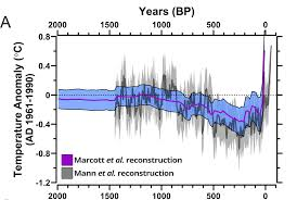 Earth Temperature History Chart Were Screwed 11 000 Years Worth Of Climate Data Prove It