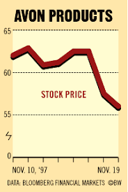 Chart Avon Products Stock Price Bloomberg