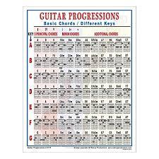 Guitar Chord Combinations Chart Walrus Productions Mini Laminated Guitar Progressions Chart