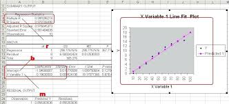 regression equation excel pretty much learned how to do the same thing a program like excel regression equation excel