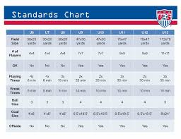 Us Soccer Standards Chart Changing Times In Youth Soccer Tim Bradbury Blog Steel
