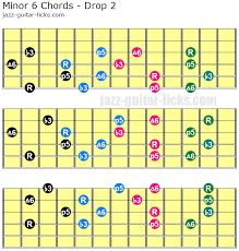 Minor 6 Guitar Chord Shapes And Voicing Charts
