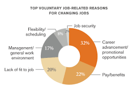 Good Reasons To Leave A Job Top 4 Reasons Good Employees Resign Study Thecareercafe Co Uk