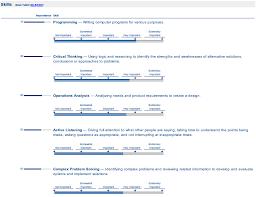 Грейды оцифровка программистов Американские горки для hr dou Каким образом по этим усредненным данным можно построить систему классификации Для этого достаточно заглянуть в структуру данных Например