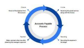 Accounts Payable Process Flow Chart Ppt Accounts Payable Meaning Process Formula Journal Entries